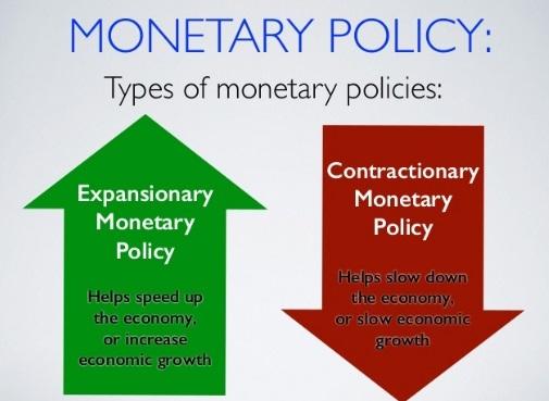 Monetary Policy Basics – Rajeev's Curiosity
