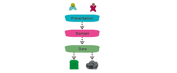 Future of Presentation Layer