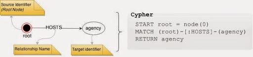 Neo4J 2 – Basics of MATCH clause – Rajeev's Curiosity