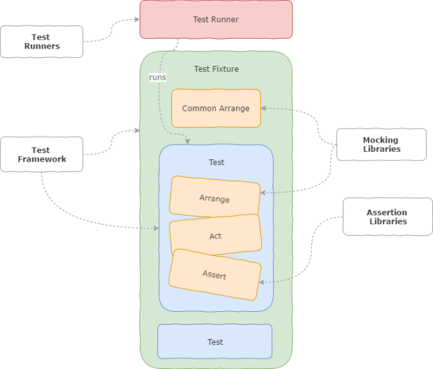 JS Testing Overview.png